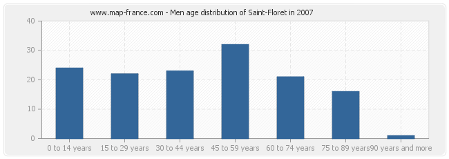 Men age distribution of Saint-Floret in 2007