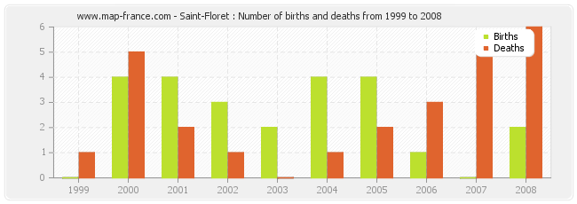 Saint-Floret : Number of births and deaths from 1999 to 2008