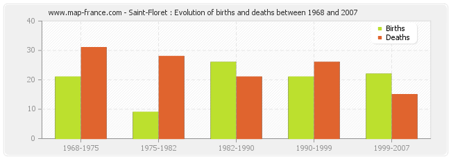 Saint-Floret : Evolution of births and deaths between 1968 and 2007