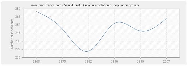 Saint-Floret : Cubic interpolation of population growth