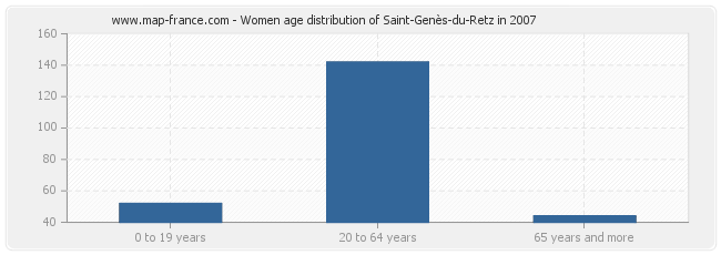 Women age distribution of Saint-Genès-du-Retz in 2007