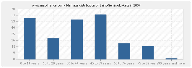 Men age distribution of Saint-Genès-du-Retz in 2007