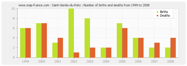 Saint-Genès-du-Retz : Number of births and deaths from 1999 to 2008