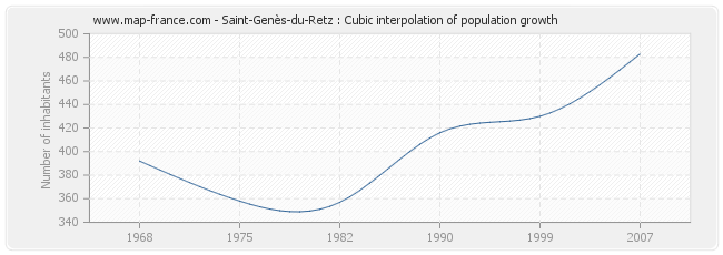 Saint-Genès-du-Retz : Cubic interpolation of population growth