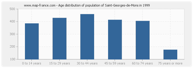 Age distribution of population of Saint-Georges-de-Mons in 1999