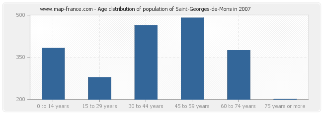 Age distribution of population of Saint-Georges-de-Mons in 2007
