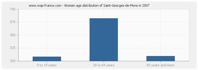 Women age distribution of Saint-Georges-de-Mons in 2007