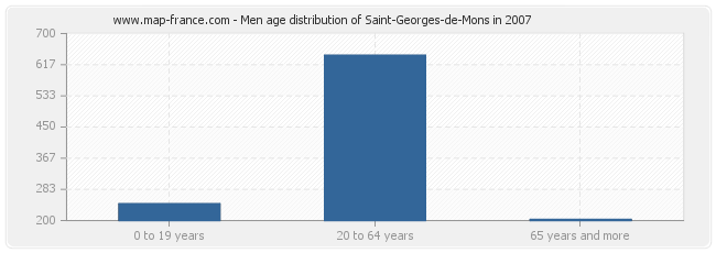 Men age distribution of Saint-Georges-de-Mons in 2007