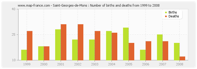 Saint-Georges-de-Mons : Number of births and deaths from 1999 to 2008