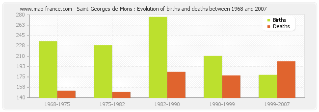 Saint-Georges-de-Mons : Evolution of births and deaths between 1968 and 2007