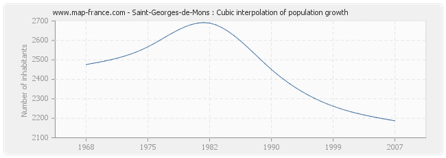 Saint-Georges-de-Mons : Cubic interpolation of population growth