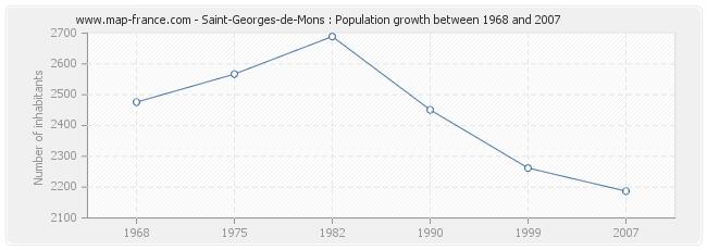Population Saint-Georges-de-Mons