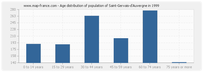 Age distribution of population of Saint-Gervais-d'Auvergne in 1999