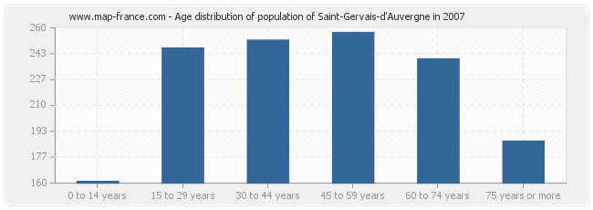 Age distribution of population of Saint-Gervais-d'Auvergne in 2007