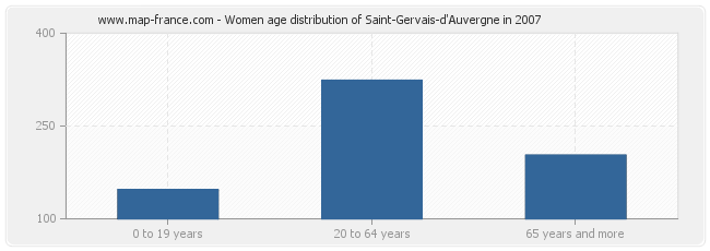 Women age distribution of Saint-Gervais-d'Auvergne in 2007