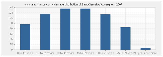Men age distribution of Saint-Gervais-d'Auvergne in 2007