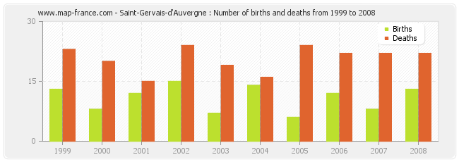 Saint-Gervais-d'Auvergne : Number of births and deaths from 1999 to 2008