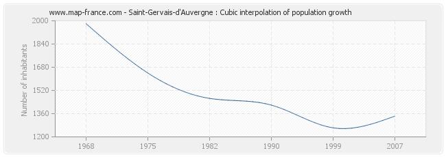 Saint-Gervais-d'Auvergne : Cubic interpolation of population growth