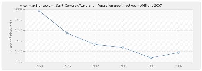 Population Saint-Gervais-d'Auvergne