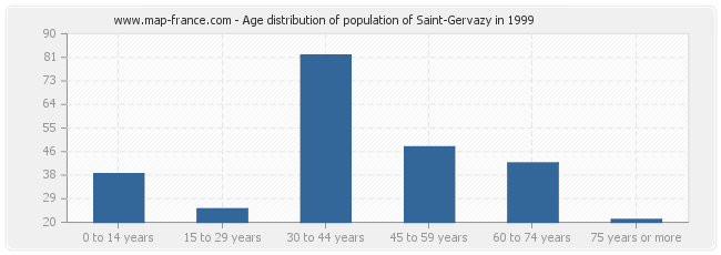 Age distribution of population of Saint-Gervazy in 1999