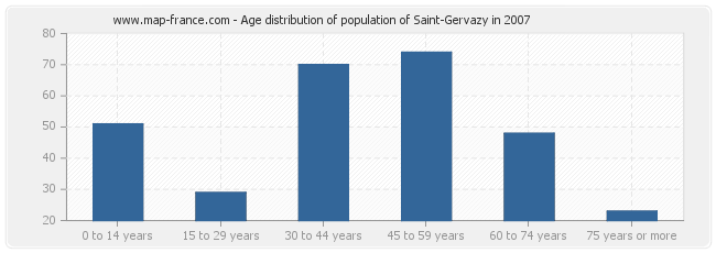 Age distribution of population of Saint-Gervazy in 2007