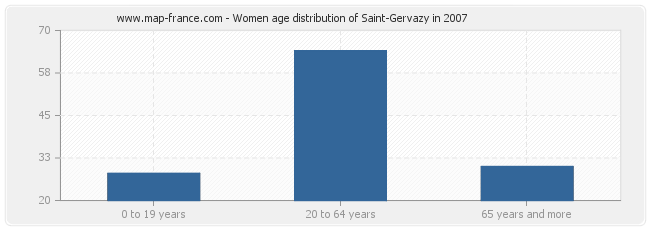 Women age distribution of Saint-Gervazy in 2007