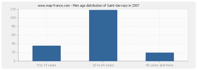 Men age distribution of Saint-Gervazy in 2007