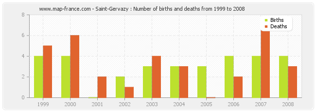 Saint-Gervazy : Number of births and deaths from 1999 to 2008