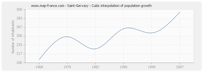 Saint-Gervazy : Cubic interpolation of population growth