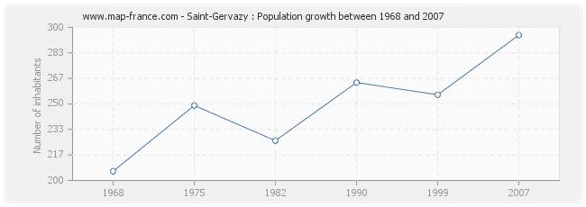 Population Saint-Gervazy