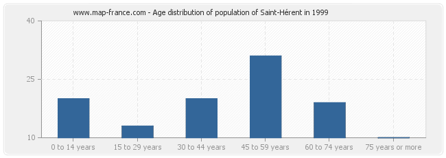 Age distribution of population of Saint-Hérent in 1999