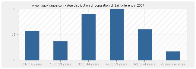 Age distribution of population of Saint-Hérent in 2007