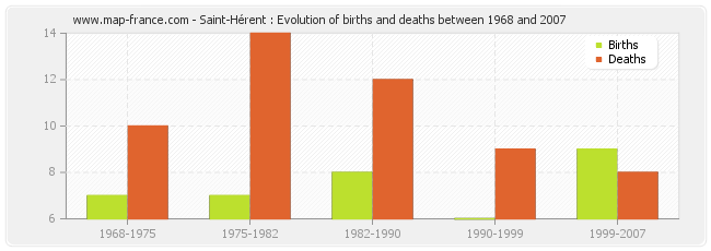 Saint-Hérent : Evolution of births and deaths between 1968 and 2007