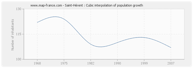 Saint-Hérent : Cubic interpolation of population growth