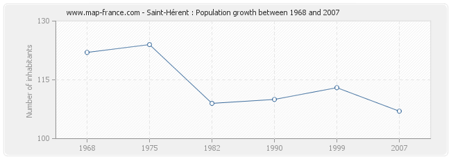 Population Saint-Hérent
