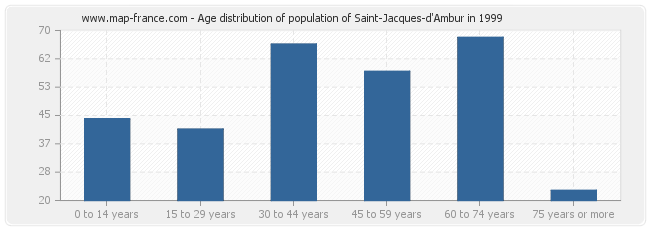 Age distribution of population of Saint-Jacques-d'Ambur in 1999