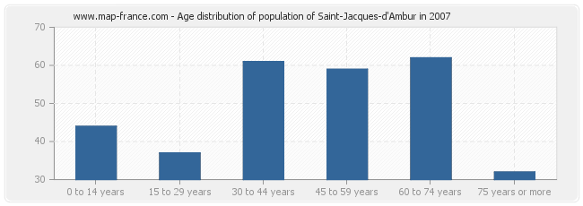 Age distribution of population of Saint-Jacques-d'Ambur in 2007