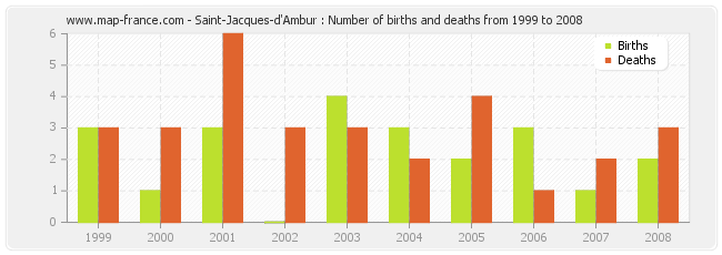 Saint-Jacques-d'Ambur : Number of births and deaths from 1999 to 2008