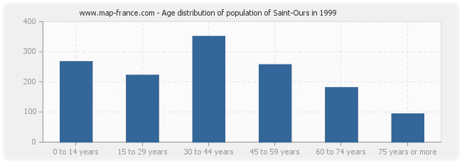 Age distribution of population of Saint-Ours in 1999