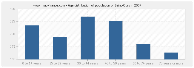 Age distribution of population of Saint-Ours in 2007