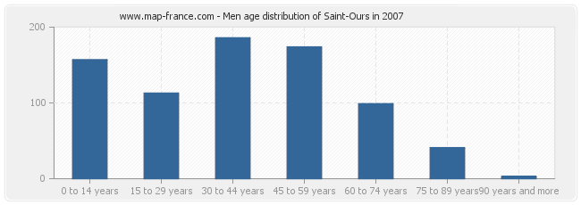 Men age distribution of Saint-Ours in 2007