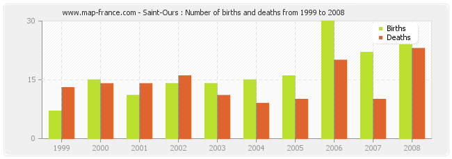 Saint-Ours : Number of births and deaths from 1999 to 2008
