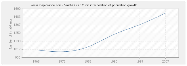 Saint-Ours : Cubic interpolation of population growth