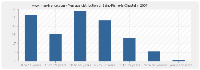 Men age distribution of Saint-Pierre-le-Chastel in 2007
