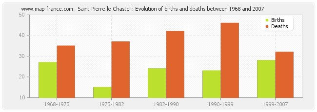 Saint-Pierre-le-Chastel : Evolution of births and deaths between 1968 and 2007