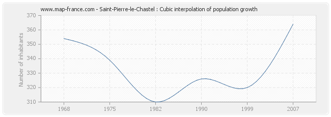 Saint-Pierre-le-Chastel : Cubic interpolation of population growth