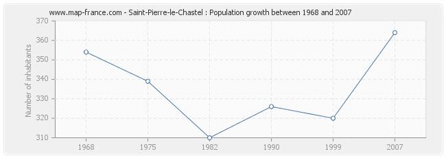 Population Saint-Pierre-le-Chastel