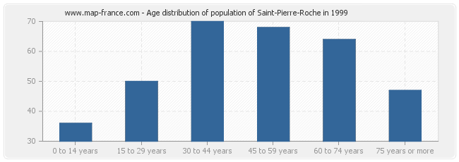 Age distribution of population of Saint-Pierre-Roche in 1999