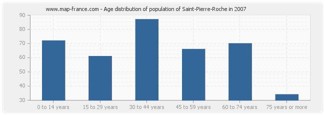 Age distribution of population of Saint-Pierre-Roche in 2007