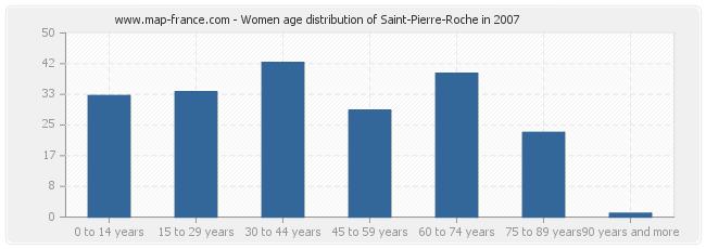 Women age distribution of Saint-Pierre-Roche in 2007